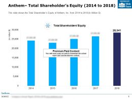 Anthem Total Shareholders Equity 2014-2018
