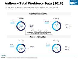 Anthem Total Workforce Data 2018