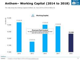 Anthem Working Capital 2014-2018