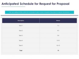 Anticipated Schedule For Request For Proposal Ppt Powerpoint Background