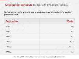 Anticipated Schedule For Service Proposal Request Ppt Powerpoint Model