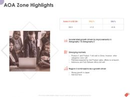 AOA Zone Highlights Ppt Powerpoint Presentation Slides Introduction