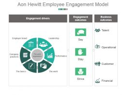 Aon Hewitt Employee Engagement Model Example Of Ppt Presentation