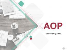 Aop PowerPoint Presentation Slides