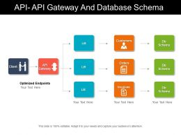 Api Api Gateway And Database Schema