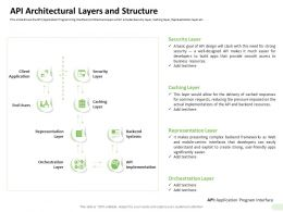 API Architectural Layers And Structure Implementation Ppt Powerpoint Pictures