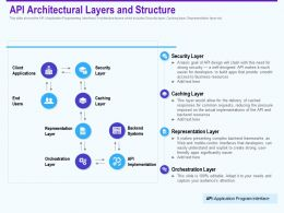 Api Architectural Layers And Structure Orchestration Ppt Presentation Portfolio