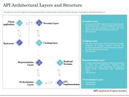 API Architectural Layers And Structure Ppt Powerpoint Gallery Summary