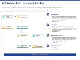 API Architectural Layers And Structure Ppt Powerpoint Presentation File Deck