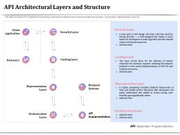 API Architectural Layers And Structure Representation Ppt Powerpoint Pictures