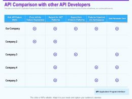 Api Comparison With Other Api Developers Infinity Ppt Powerpoint Pictures