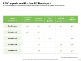 API Comparison With Other API Developers Infinity Ppt Presentation Outline
