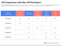 API Comparison With Other API Developers Platforms Ppt Powerpoint Portfolio