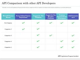 API Comparison With Other API Developers Ppt Gallery