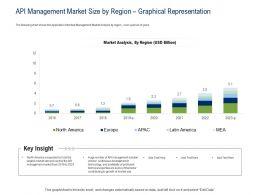 API Ecosystem API Management Market Size By Region Graphical Representation Ppt Powerpoint Smartart