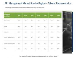 API Ecosystem API Management Market Size By Region Tabular Representation Ppt Powerpoint Presentation Slides