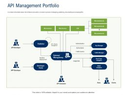 API Ecosystem API Management Portfolio Ppt Powerpoint Presentation Portfolio Grid