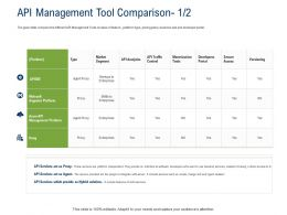 API Ecosystem API Management Tool Comparison Ppt Powerpoint Presentation Outline Icons