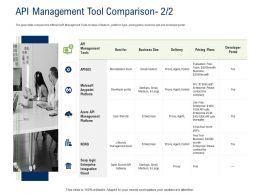 API Ecosystem API Management Tool Comparison Small Ppt Powerpoint Presentation Professional Slide Download