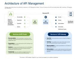 API Ecosystem Architecture Of API Management Ppt Powerpoint Presentation Summary Layout