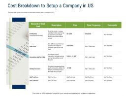 API Ecosystem Cost Breakdown To Setup A Company In US Ppt Powerpoint Presentation Ideas Slides