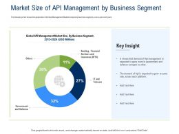 API Ecosystem Market Size Of API Management By Business Segment Ppt Powerpoint Presentation Template