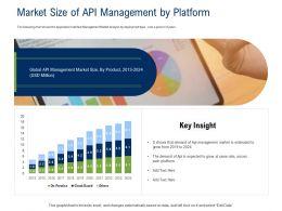 API Ecosystem Market Size Of API Management By Platform Ppt Powerpoint Presentation File Designs