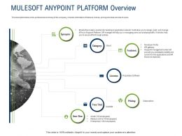API Ecosystem Mulesoft Anypoint Platform Overview Ppt Powerpoint Presentation Styles Samples