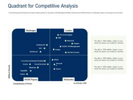 API Ecosystem Quadrant For Competitive Analysis Ppt Powerpoint Presentation Infographic Template Topics