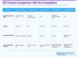Api Factors Comparison With The Competitors Installing Ppt Powerpoint Outline