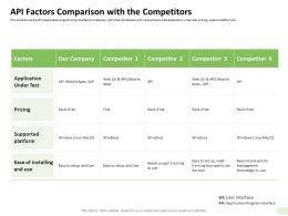 API Factors Comparison With The Competitors Knowledge Ppt Presentation Portfolio