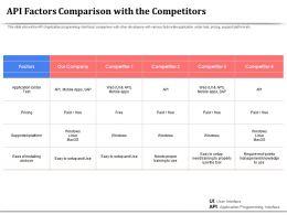 API Factors Comparison With The Competitors Management Ppt Visual Aids