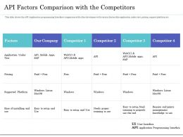 API Factors Comparison With The Competitors Ppt Presentation Icon Influencers