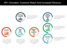 api_innovation_customer_reach_and_increased_revenue_Slide01