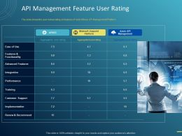 API Management Feature User Rating Ppt Powerpoint Presentation Slides Infographic