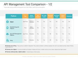 API Management Market API Management Tool Comparison Analytics Ppt Powerpoint File