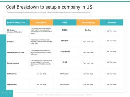 API Management Market Cost Breakdown To Setup A Company In US Ppt Summary Inspiration