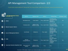 API Management Tool Comparison Business Ppt Powerpoint Presentation Pictures Styles