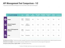 API Management Tool Comparison Management Platform Ppt Background