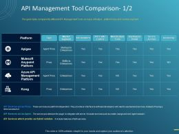 API Management Tool Comparison Ppt Powerpoint Presentation Styles Designs