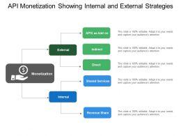 Api Monetization Showing Internal And External Strategies