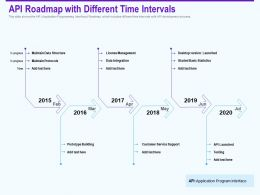 Api Roadmap With Different Time Intervals Protocols Ppt Powerpoint Deck