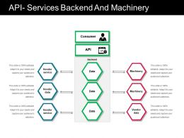 Api Services Backend And Machinery