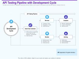 Api Testing Pipeline With Development Cycle Collection Ppt Powerpoint Show