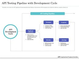 API Testing Pipeline With Development Cycle Ppt Inspiration