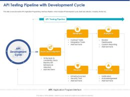 API Testing Pipeline With Development Cycle Ppt Powerpoint Presentation Outline Example