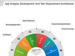 App Analysis Development And Test Requirement Architecture