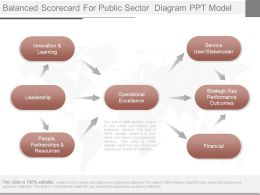 App Balanced Scorecard For Public Sector Diagram Ppt Model