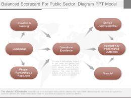 App Balanced Scorecard For Public Sector Diagram Ppt Model