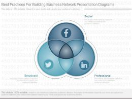 App Best Practices For Building Business Network Presentation Diagrams